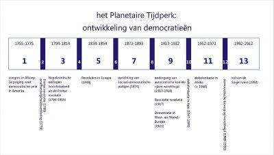 evolproces democratie 800px